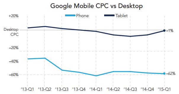 rkg-q1-2015-paid-search-mobile-vs-desktop-cpc
